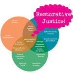$25 Superpack: Restorative Justice Kit